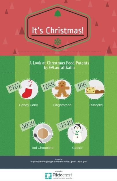 christmasFoodPatents