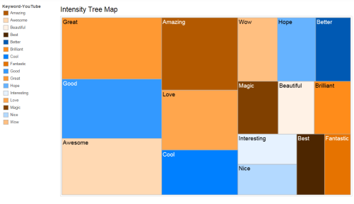 IntensityTreeMap042816