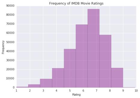 IMDB-MovieRatingPlot