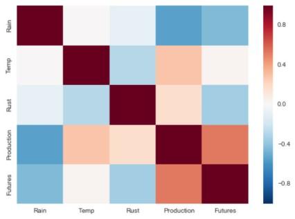 Seaborn-correlation