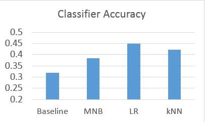Classifier_accuracy