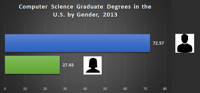 cs-degrees-by-gender