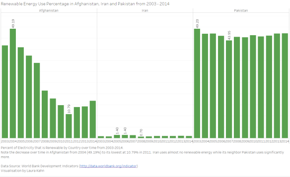 A Summer of Learning: Tableau Part 2 | The Data Lass