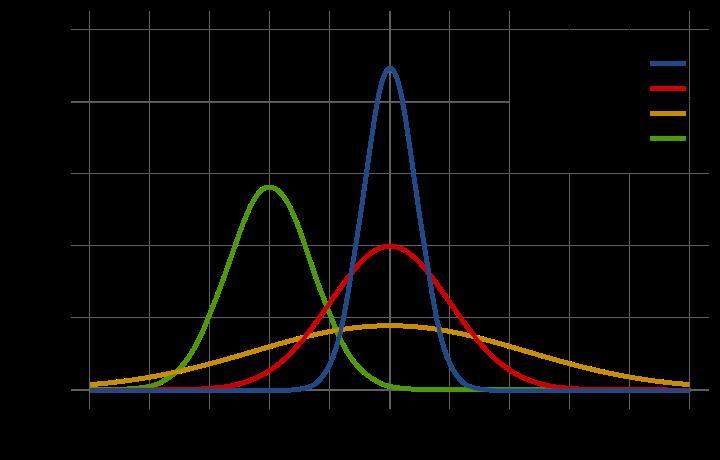 Normal_Distribution_PDF.svg