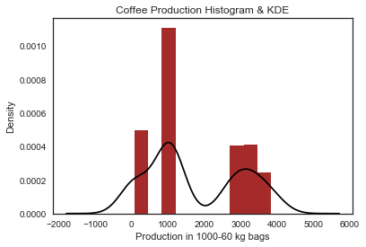 production-histogram.png