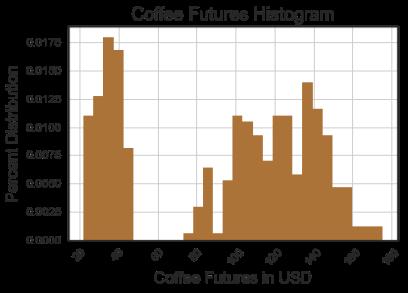 futures-histogram