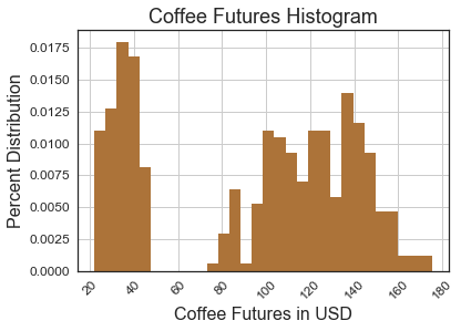futures-histogram