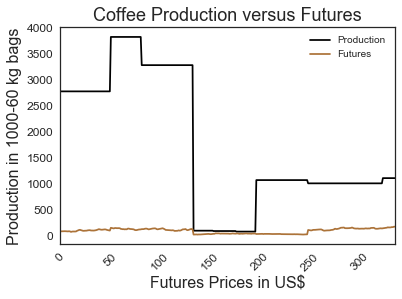 production-futures-line