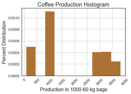 production-histogram
