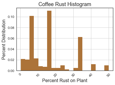 rust-histogram