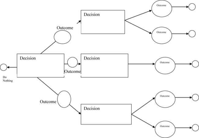 Machine Learning For Beginners Part 9 Decision Tree The Data Lass