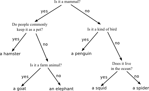 decisiontreeanimal.png