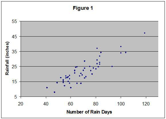sf-rainfall-data1.jpg