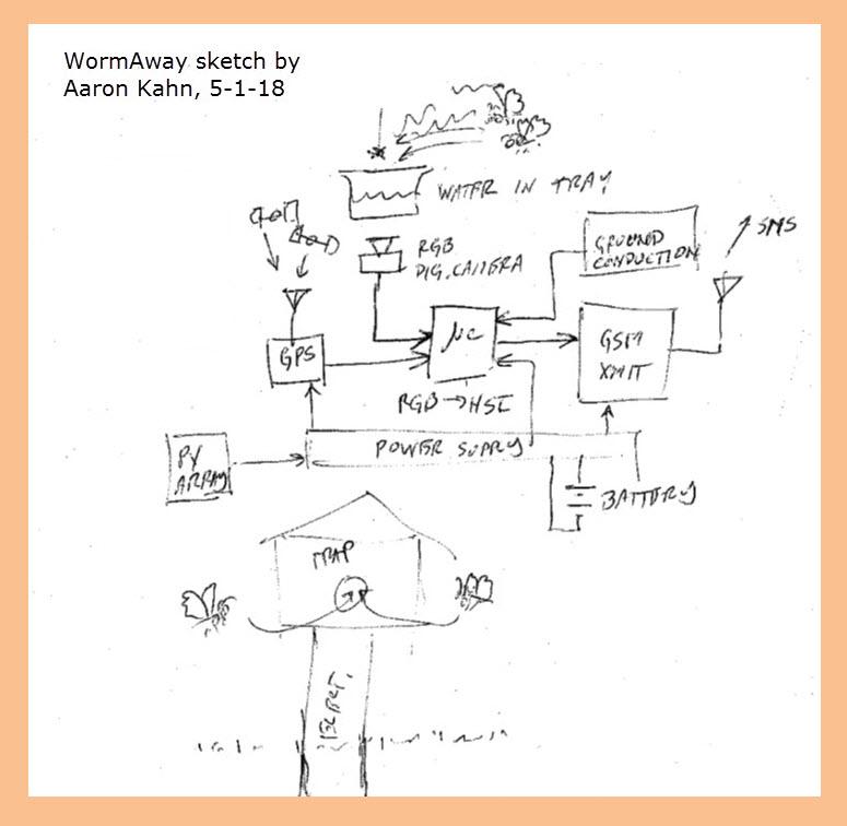 WormAway_sketch_details