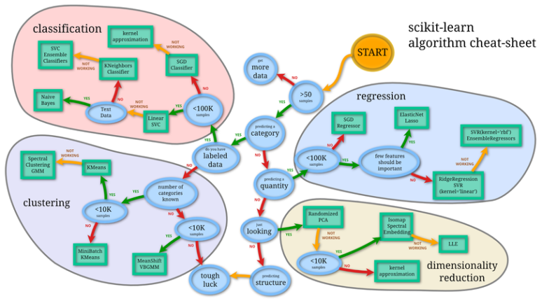 scikit-learn-ml-guide