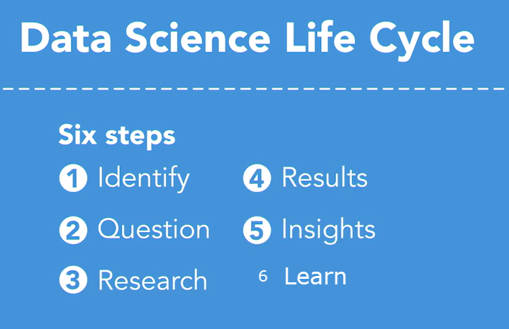 DataScience_LifeCycle