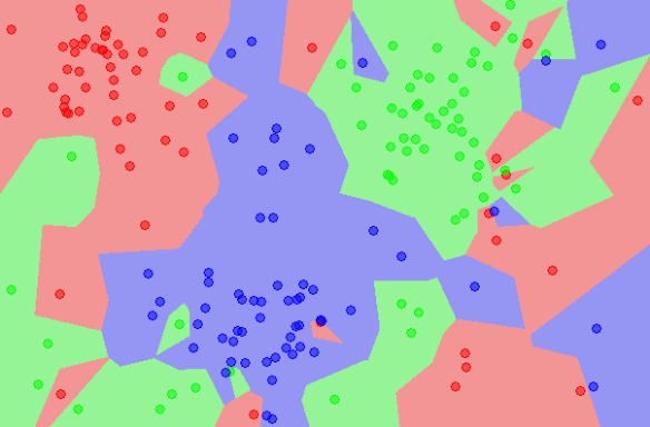 Missing Data with k-Nearest Neighbor Imputation | The Data Lass